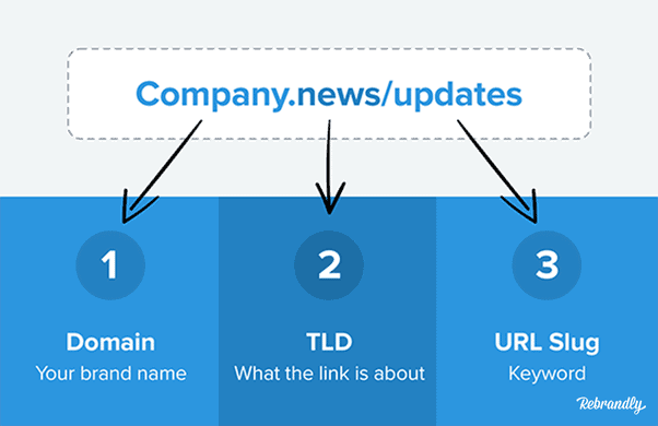 URL breakdown image Domain, TLD, URL slug