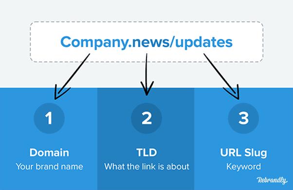 URL breakdown image Domain, TLD, URL slug