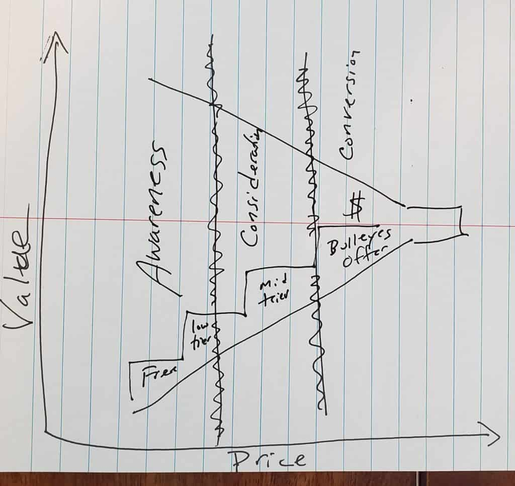 value ladder meets the Marketing funnel
