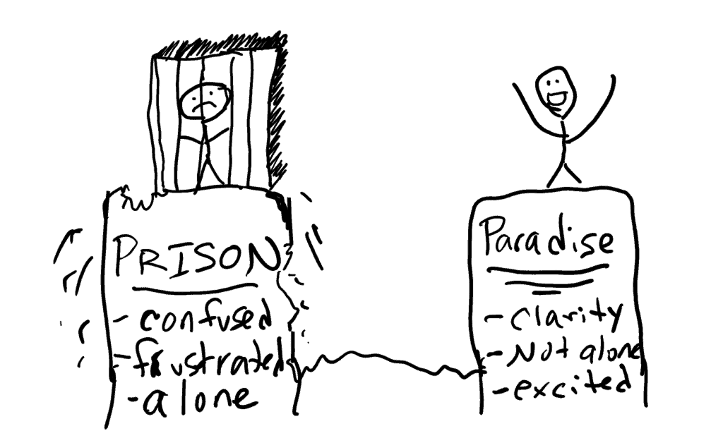 the customer journey is prison to paradise