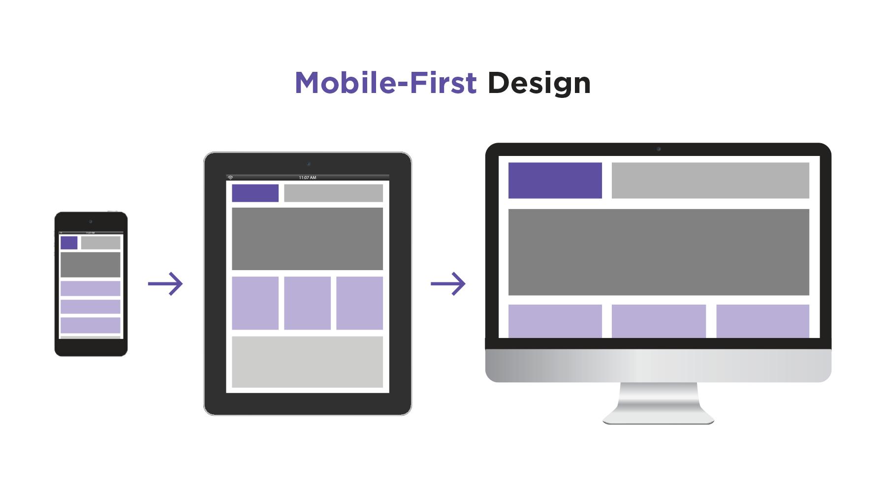 Responsive vs. Mobile-First Design