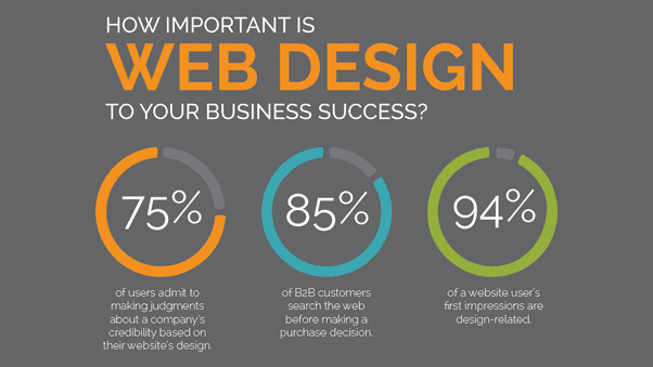 just how important is web design to your business